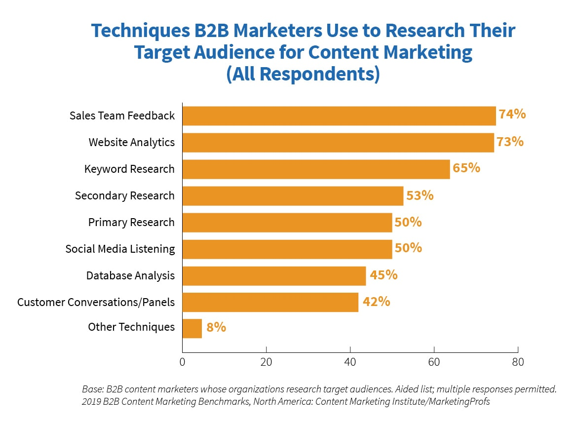 90% of Top Content Marketers Aim to be Useful, Not Promotional [STUDY]