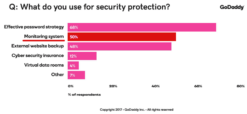 Screenshot of a graph that shows only 50% of publishers use security protection.
