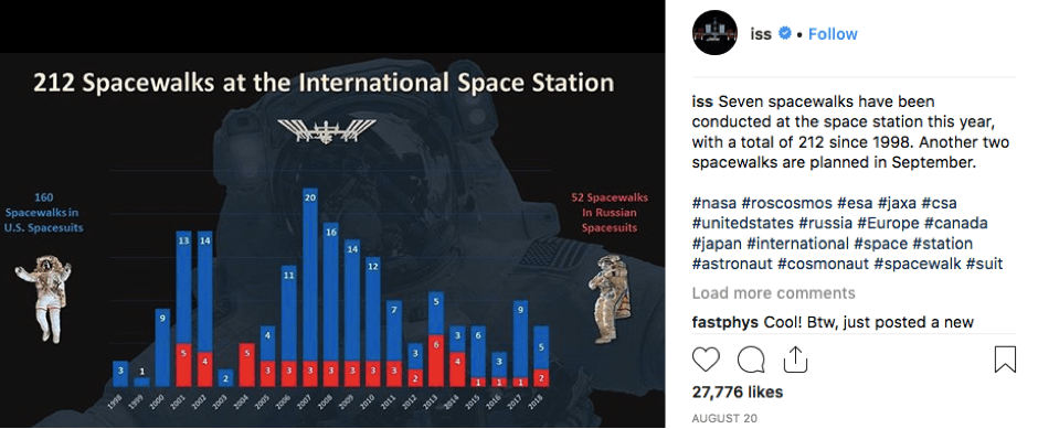 International Space Station Instagram Post