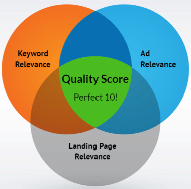 PPC Quality Score Venn Diagram Sample