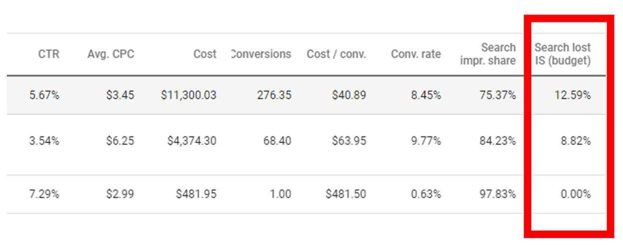 Search impression share lost due to budget. Data from Google Ads reporting.