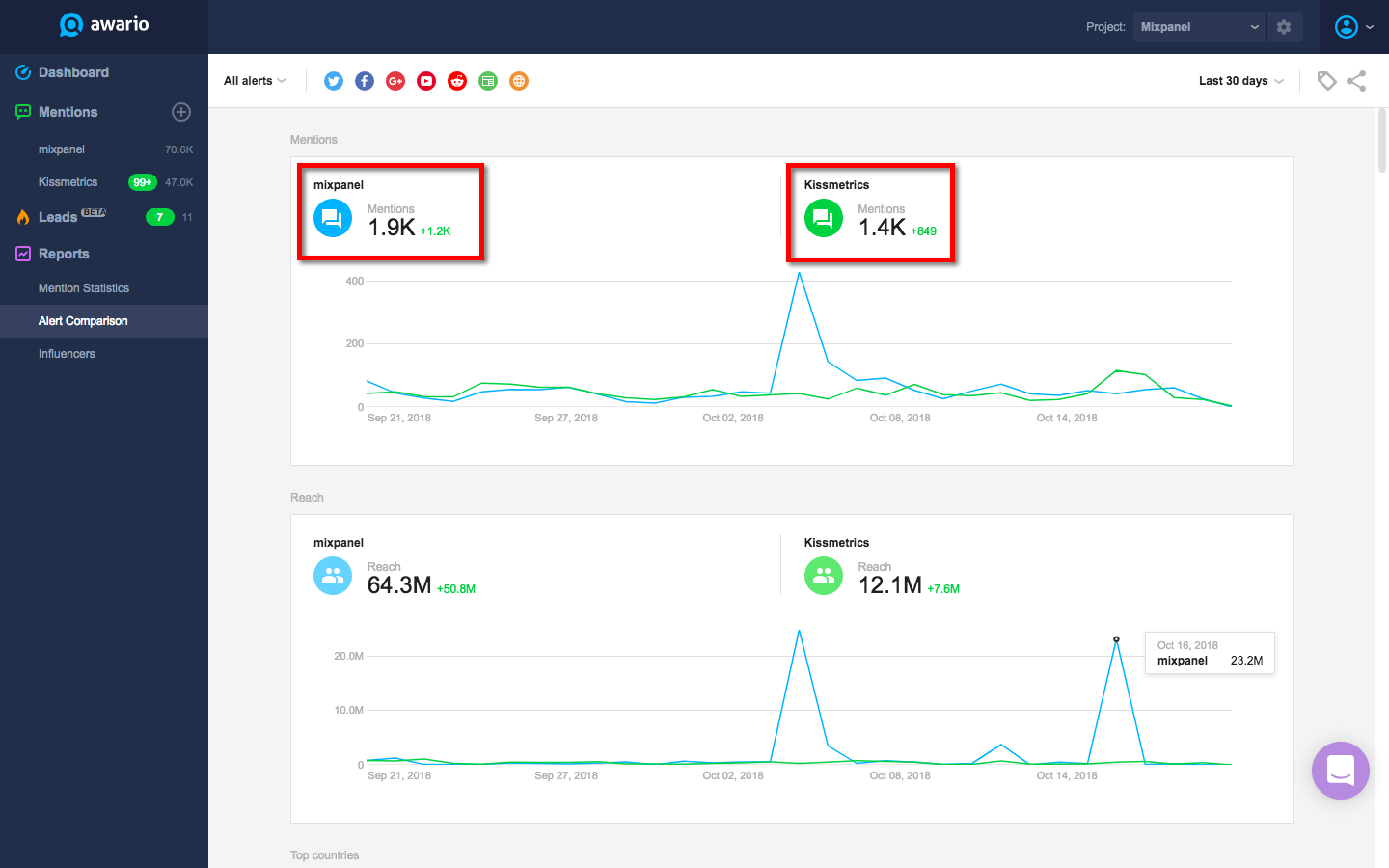 The 7 Best Social Media Monitoring Tools for Reputation Management & More