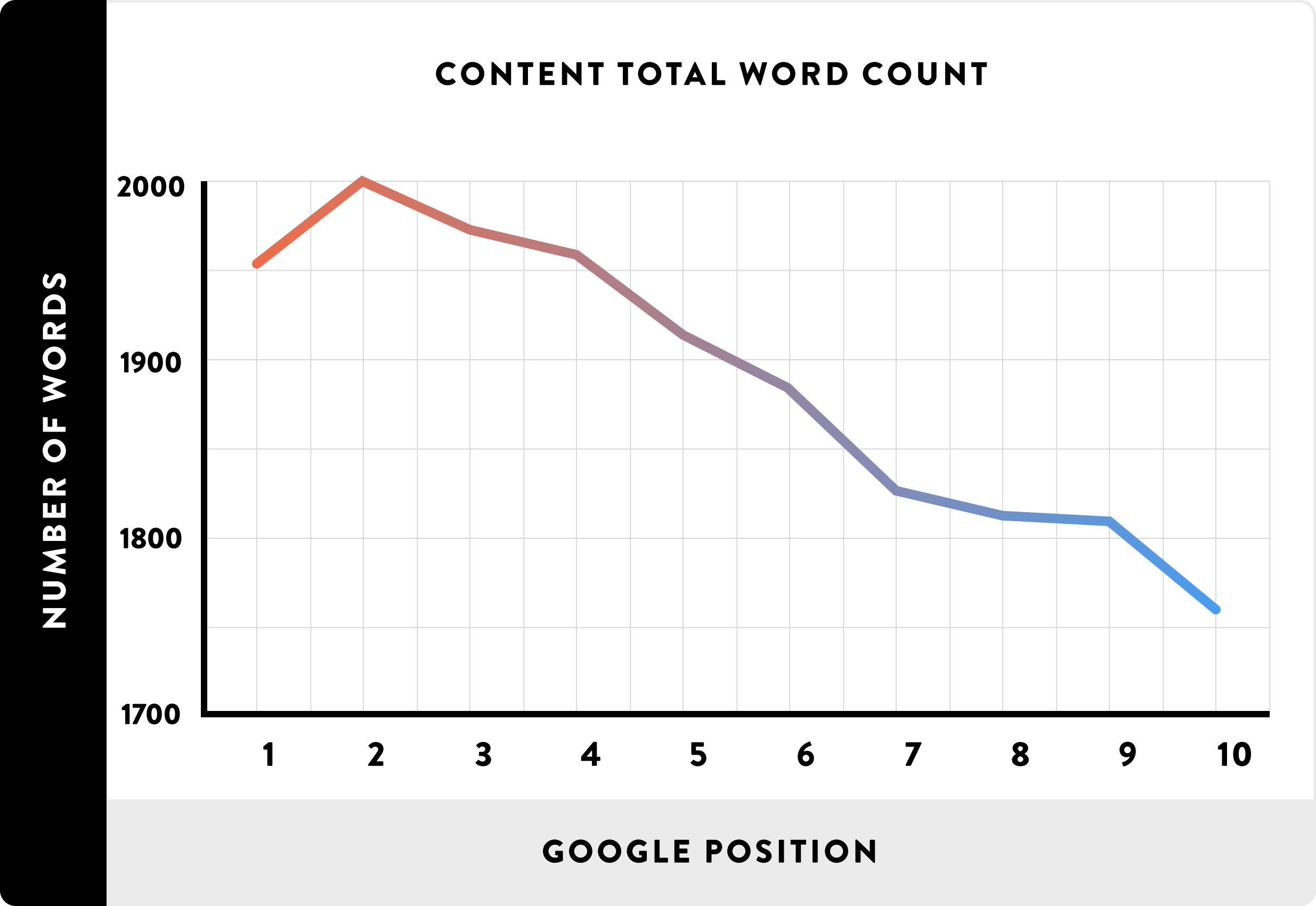 5 Bad SEO Content Tactics You Should Have Abandoned Already