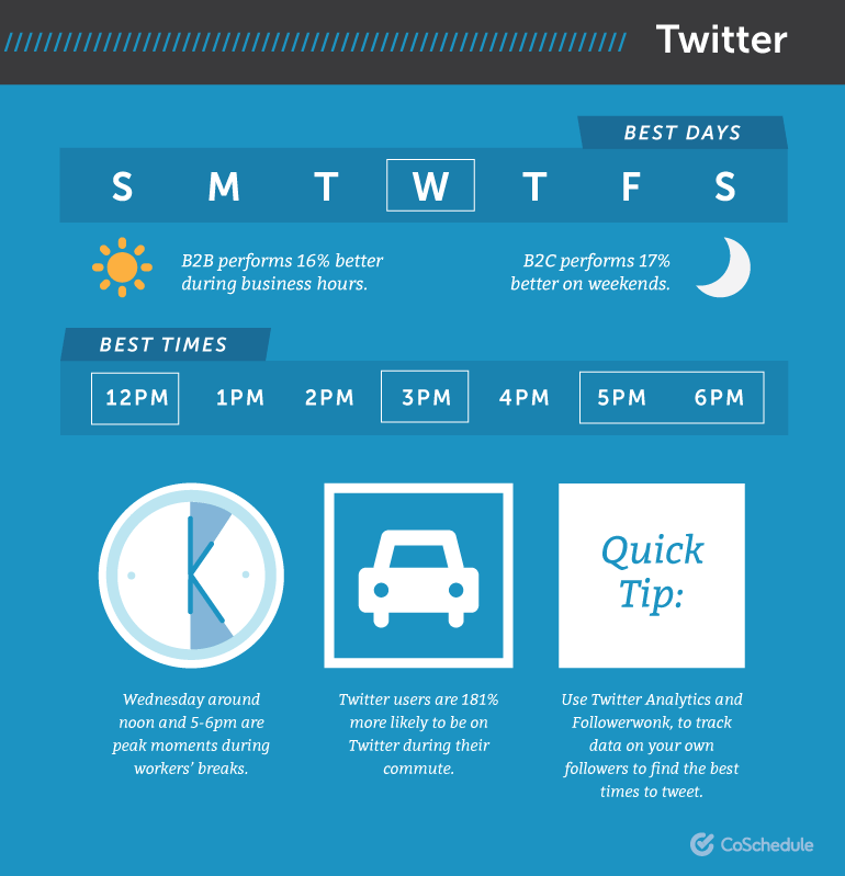 Is There Really a 'Best Time to Post' Social Media Updates?