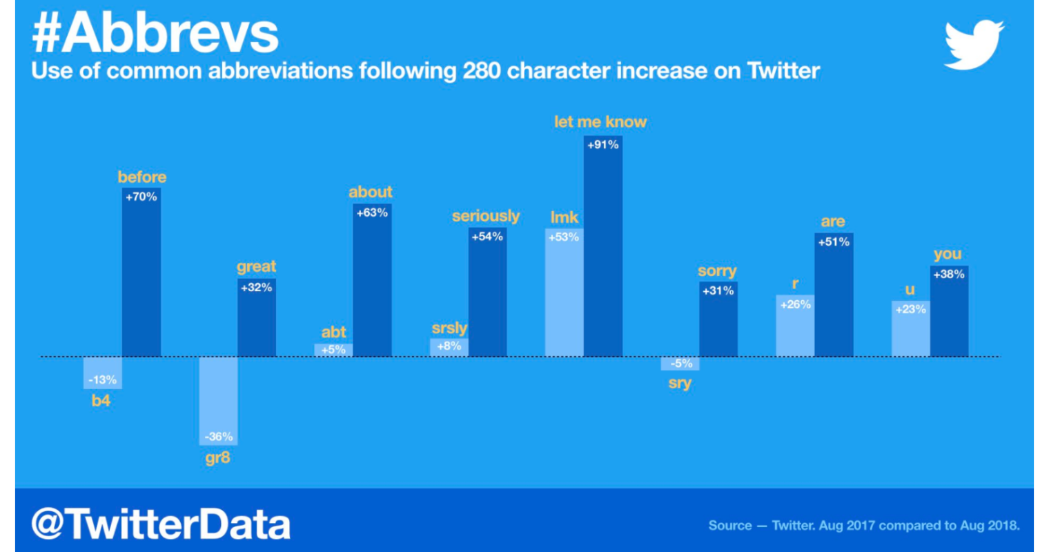 Twitter Doubling its Character Limit from 140 to 280 Has Not Led to Longer Tweets