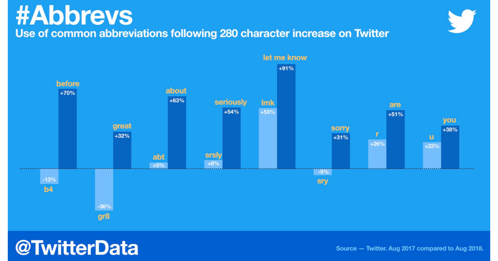 Twitter Doubling its Character Limit from 140 to 280 Has Led to More Polite Users
