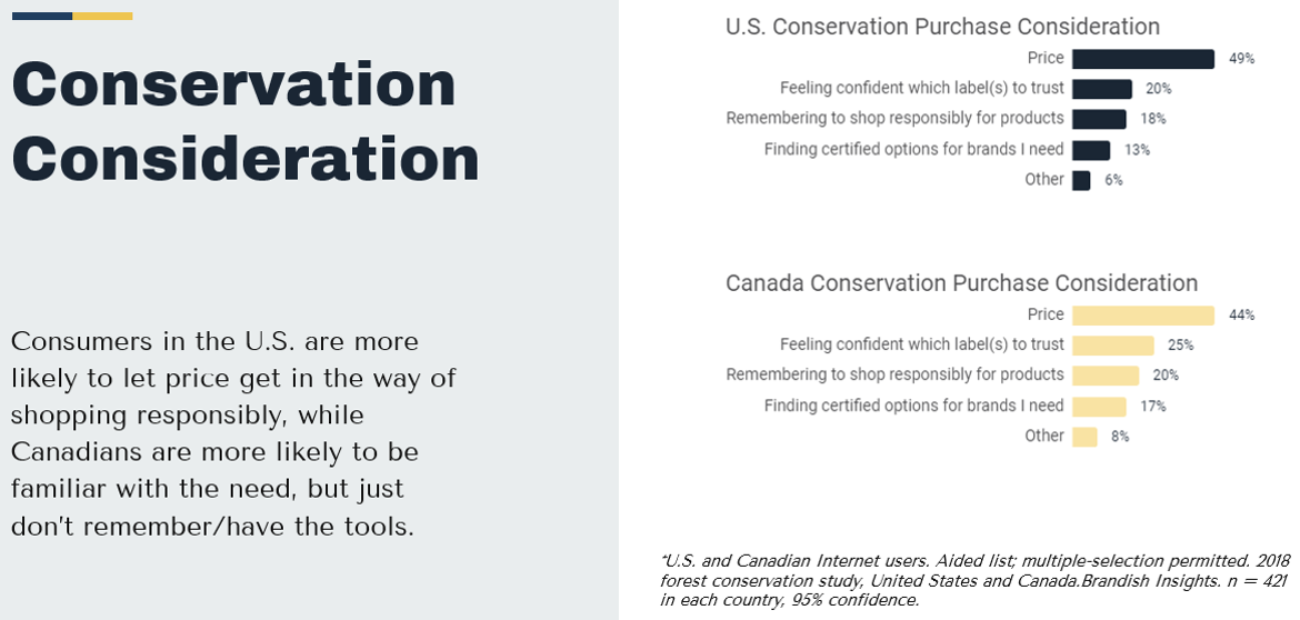 Conservation Consideration