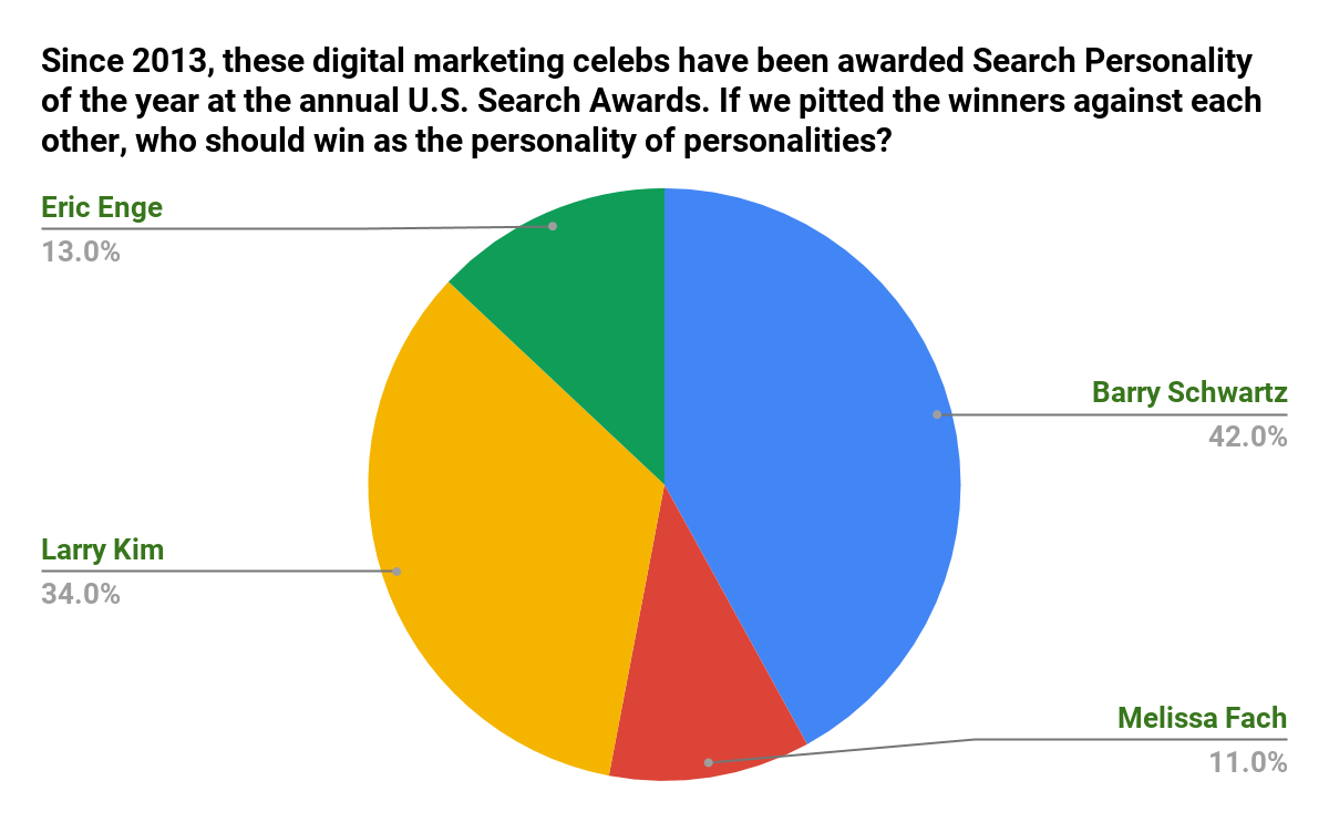 Who Should Win as the Search Personality of Personalities