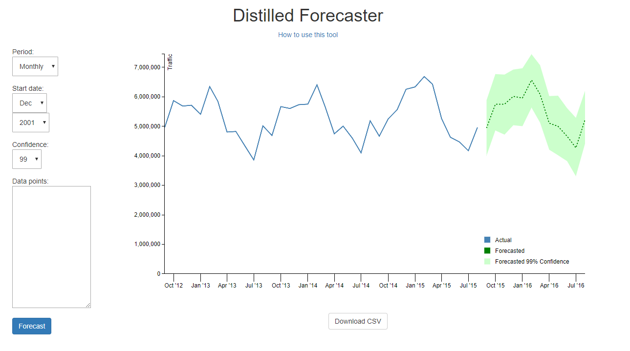 Distilled SEO Forecasting Tool