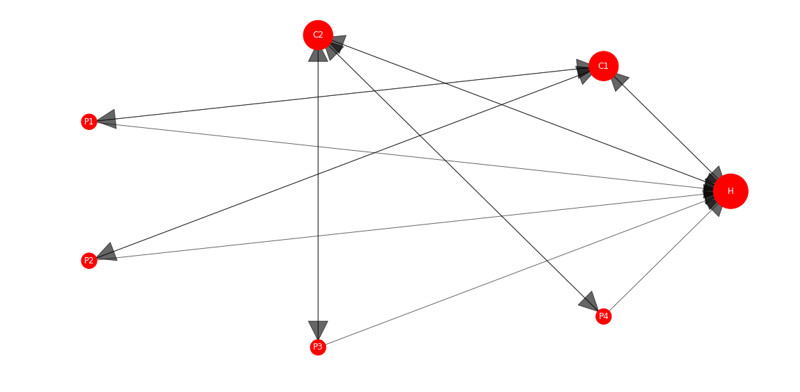 Can Harmonic Centrality Be the New PageRank?