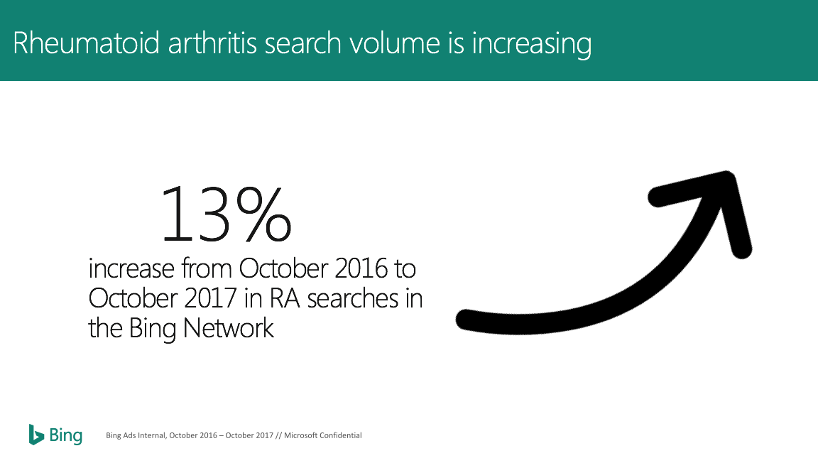 Rheumatoid arthritis search volulme is increasing