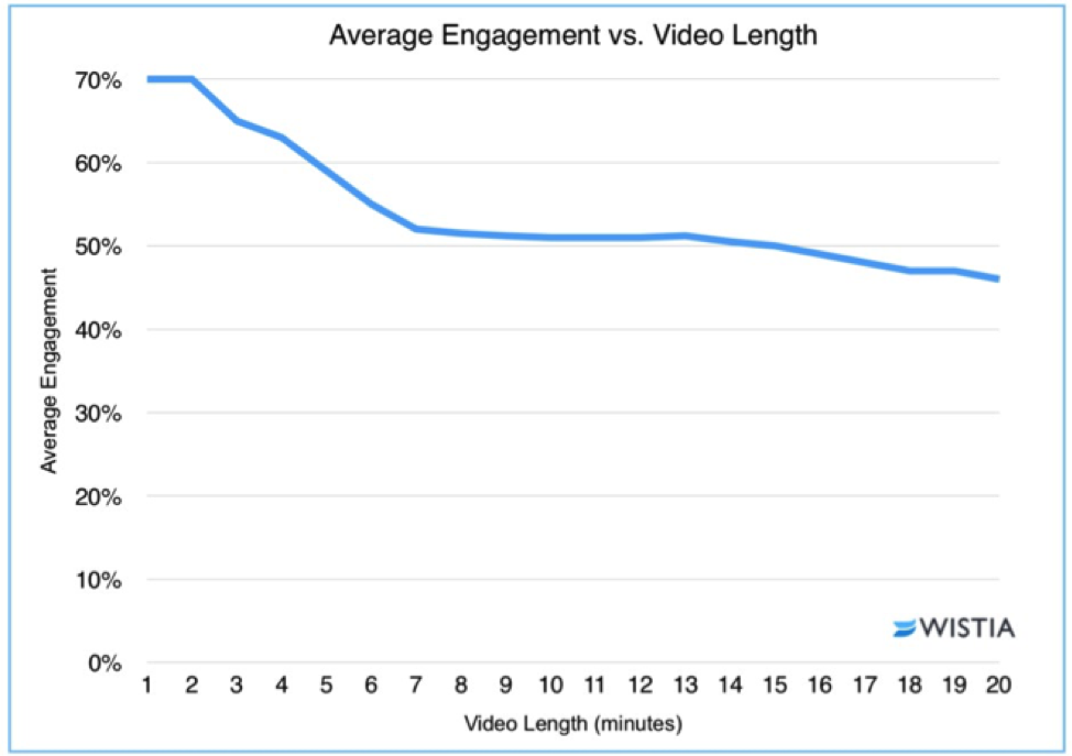 rate of viewers dropping in video content based on length