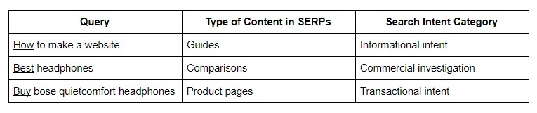 Sample Query - Search Intent Table