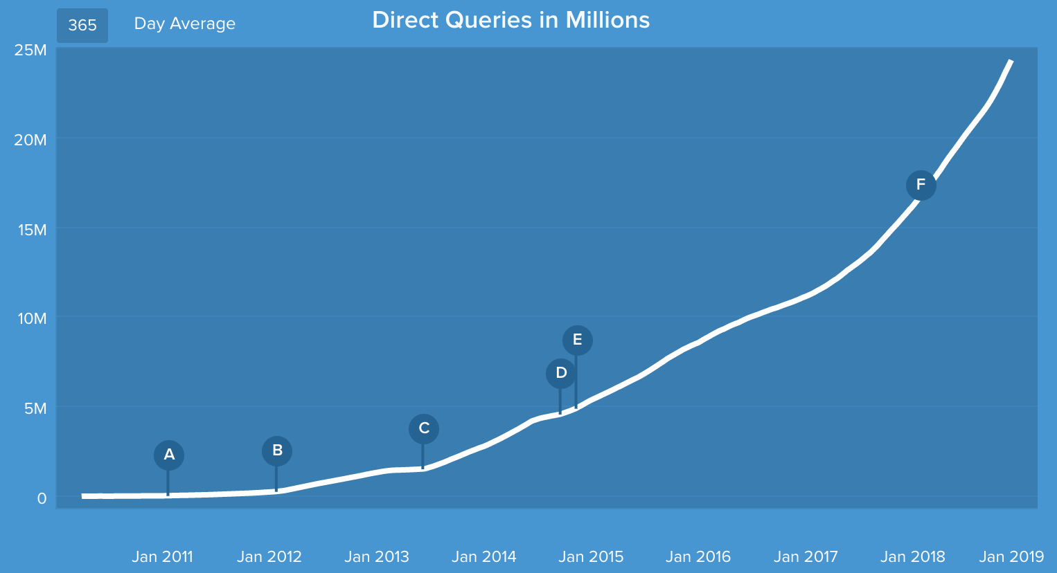 Growth of DuckDuckGo's Direct Queries