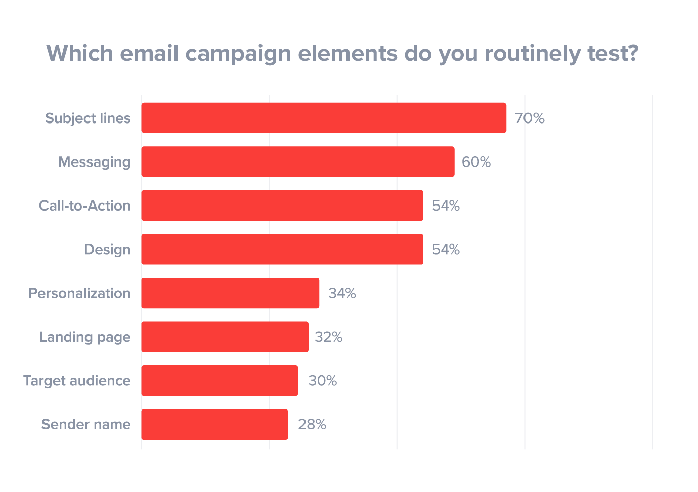 email campaign elements tested