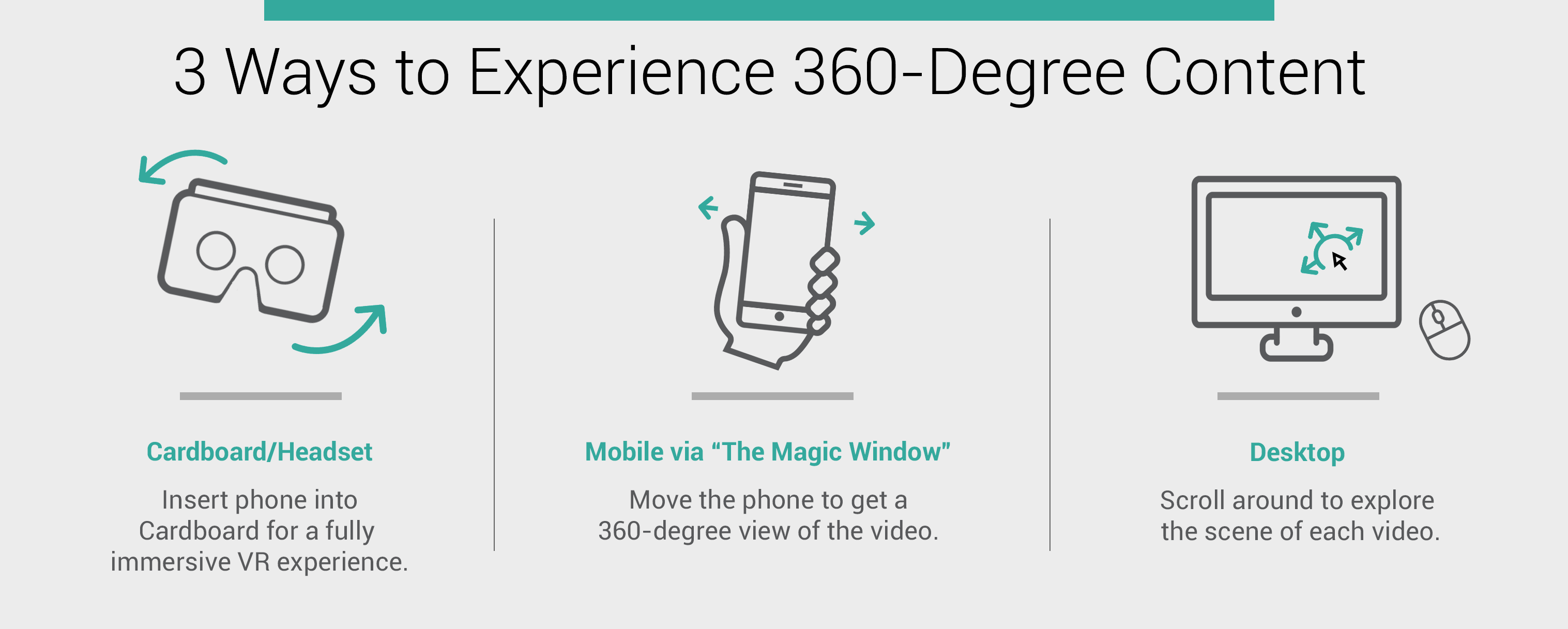 "image with title ""3 ways to experience 360-degree content"""