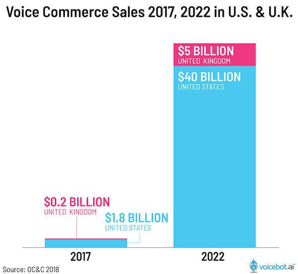 Predicted Growth in the ecommerce Sector by 2022