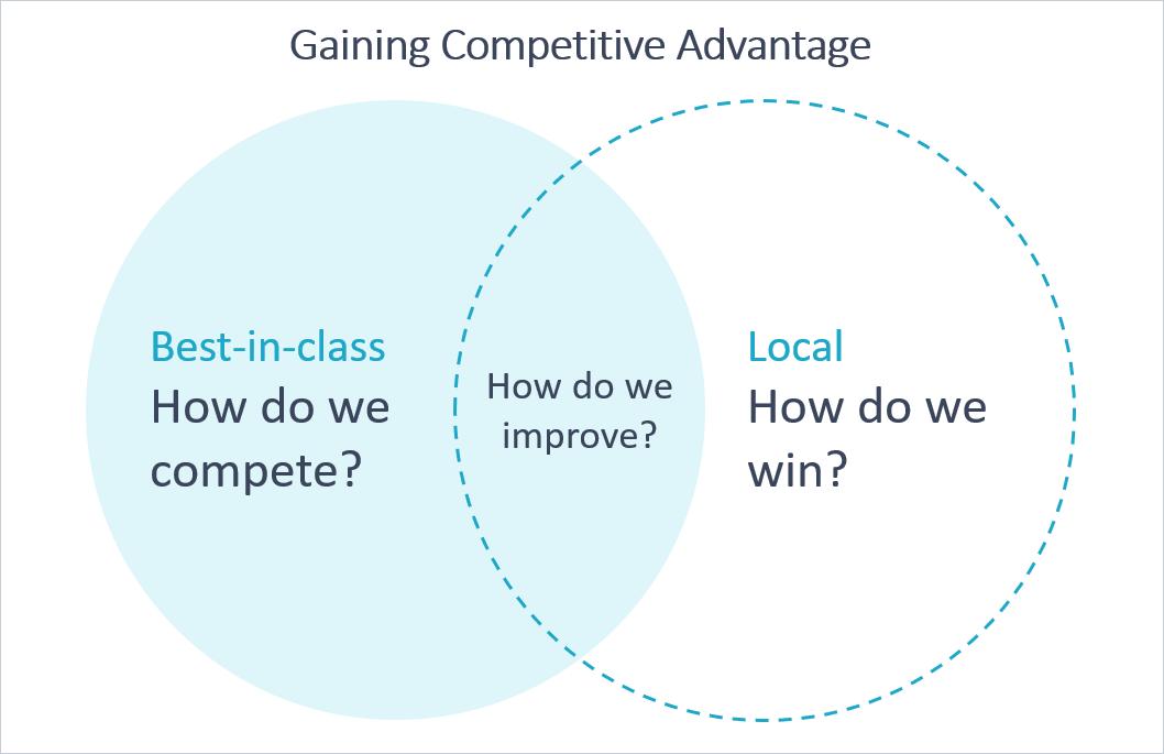 Gaining a competitive advantage - visual