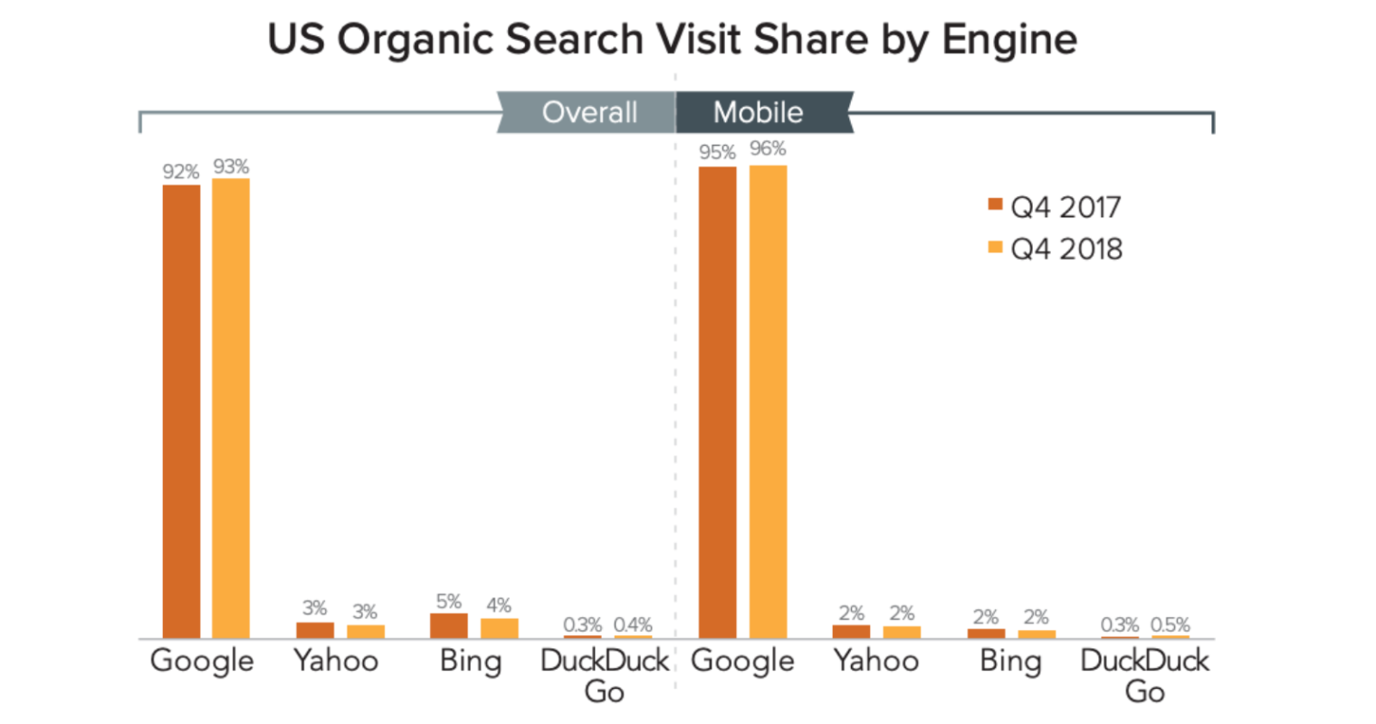 Google Produced 96% of US Mobile Search Visits in Q4 2018