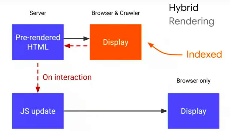 hybrid rendering 768x456 JavaScript Temelleri Nedir  Cheat Sheet
