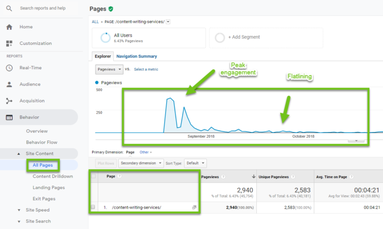 using google analytics to improve content