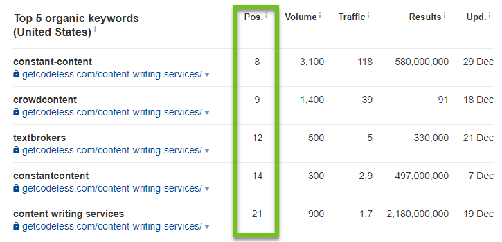 using ahrefs to check content rankings