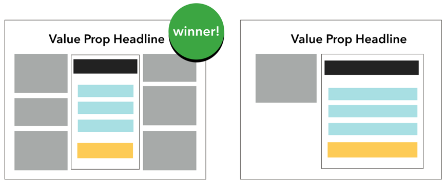 A cluttered landing page treatment can perform better than an empty page.