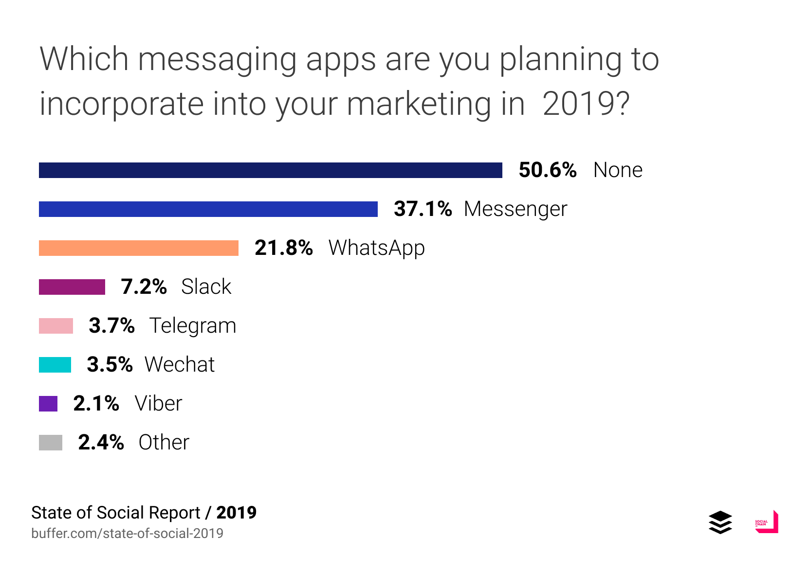 State of Social 2019: Untapped Opportunities for Marketers