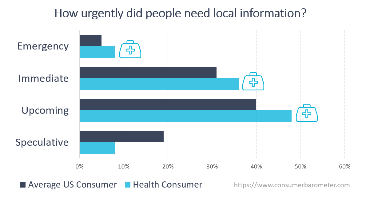 Urgency of local information by consumer type - chart