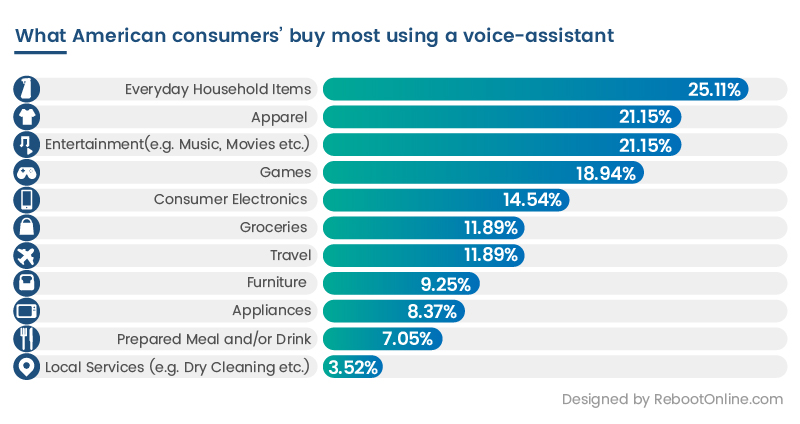 New Study Reveals What People Are Buying Through Voice Assistants