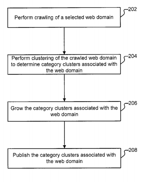 Procedure proposed by the patent