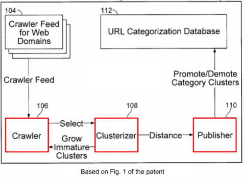 proposed mechanism is composed of three parts: crawler, clusterizer, publisher