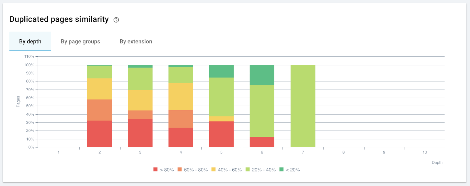 Analyzing related content: rates of similarity by page depth (source: OnCrawl)