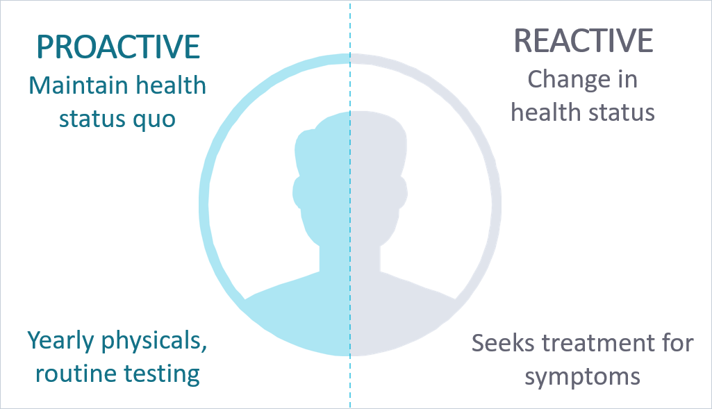 Proactive vs reactive patients - visual