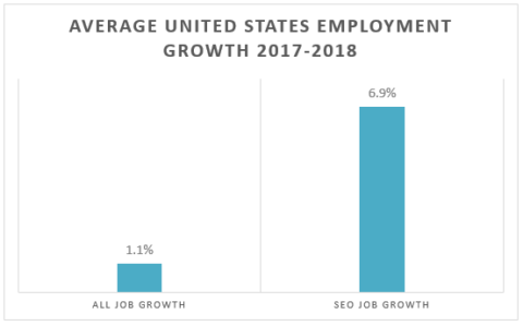 SEO job growth vs all US job growth from 2017 to 2018