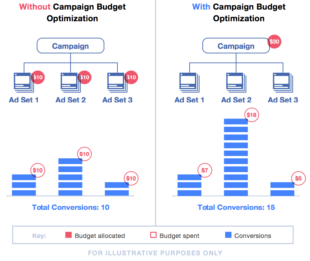 Facebook is Changing the Way Advertisers Set Campaign Budgets