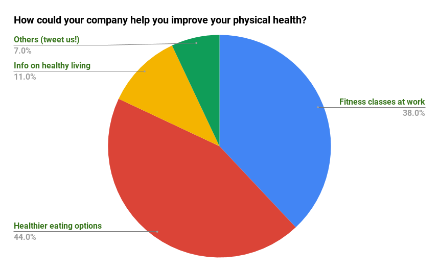How Could Your Company Help You Improve Your Physical Health - Poll Results