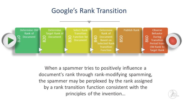 Google's Rank Transition Explained