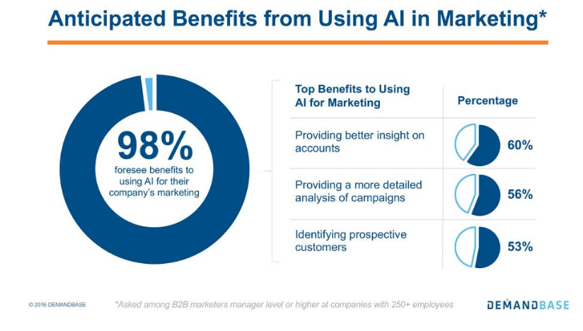 anticipated-benefits-ai-marketing