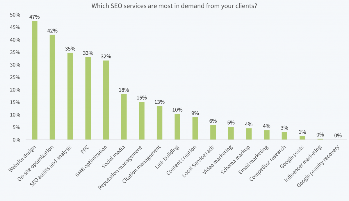 New Study Shows How Much SEO Professionals Are Earning Per Year
