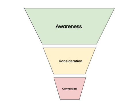 Upper Funnel Advertising: How to Use Display & Video Ads to Boost Awareness