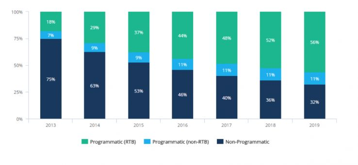 Increase in programmatic advertising over time