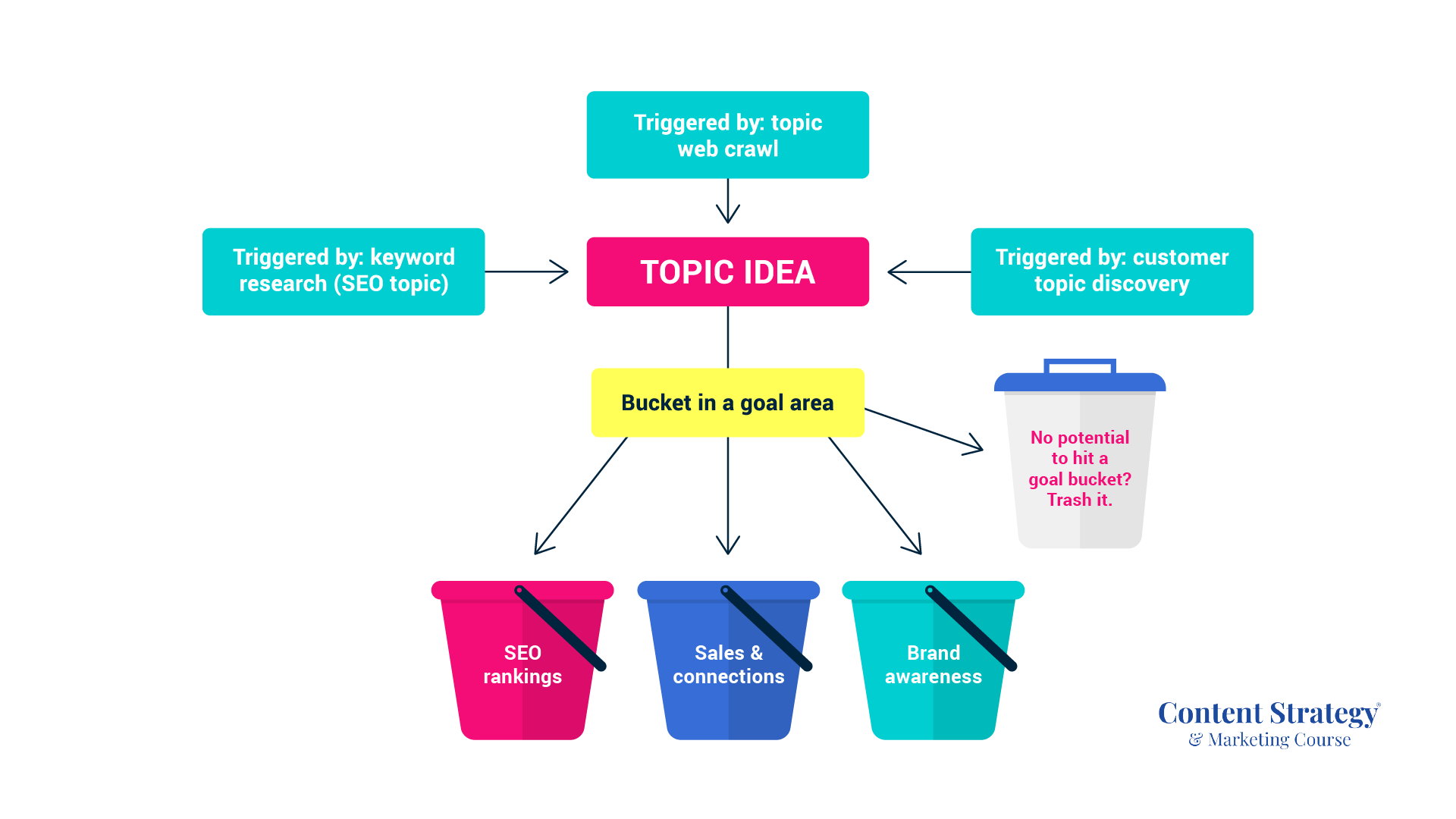 A Guide to Creating Amazing Content: 5 Tips for Crafting Useful Content