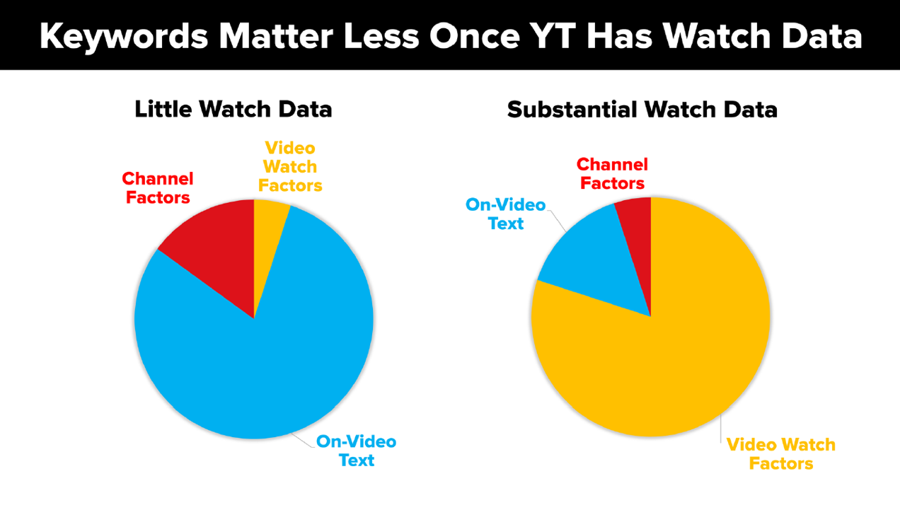 Keywords Matter Less Once YT Has Watch Data