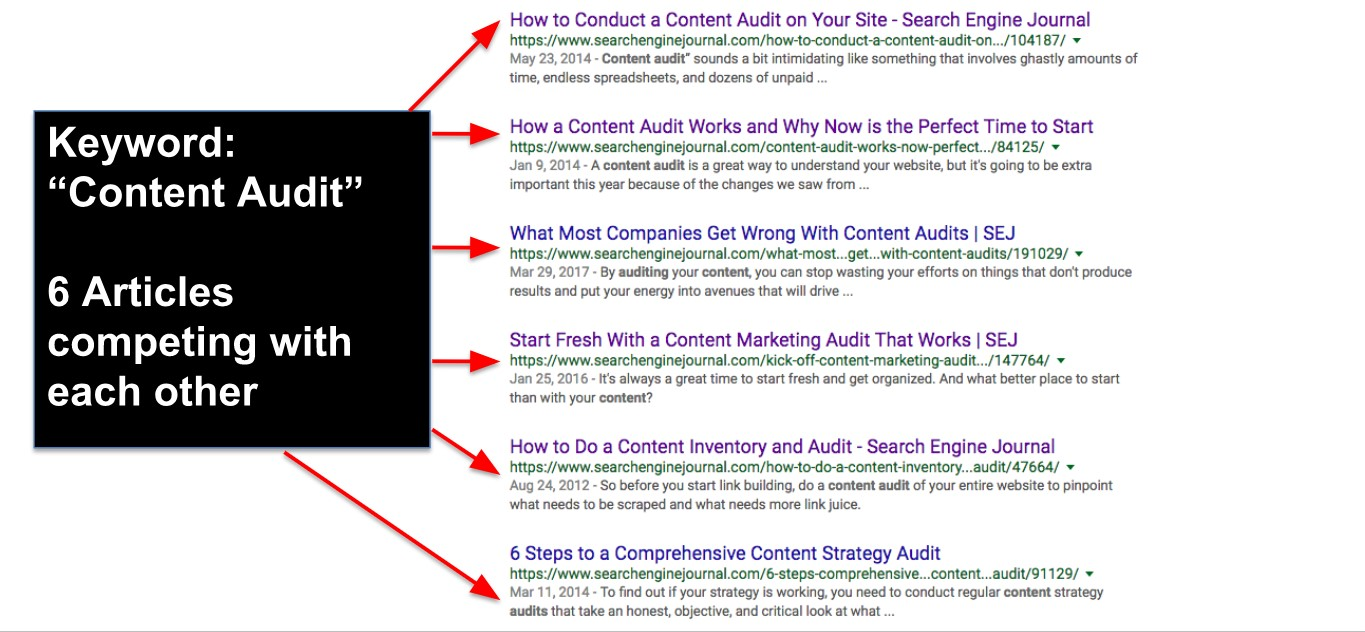 Screenshot of a SERP re: Content Consolidation
