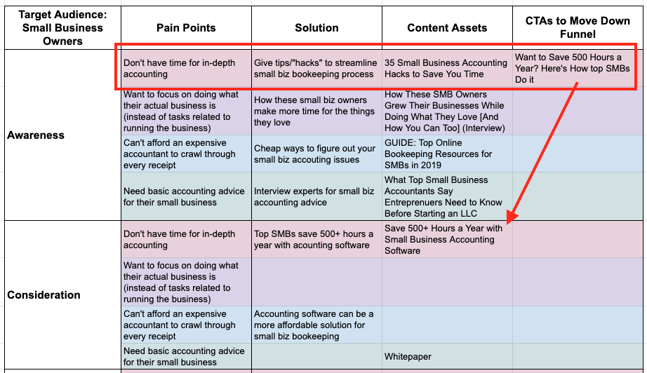 Creating CTAs per Pain Point