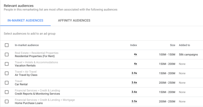 Google Ads Audience Insights - In-Market & Affinity