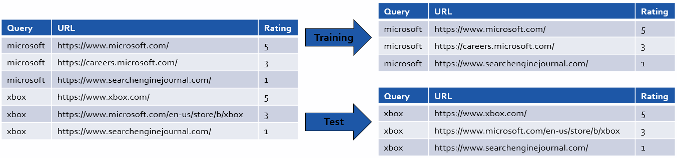 Training & Test Set of Labeled Query/URL Pairs