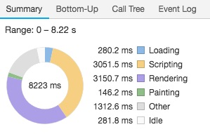 Chrome DevTools Performance screenshot
