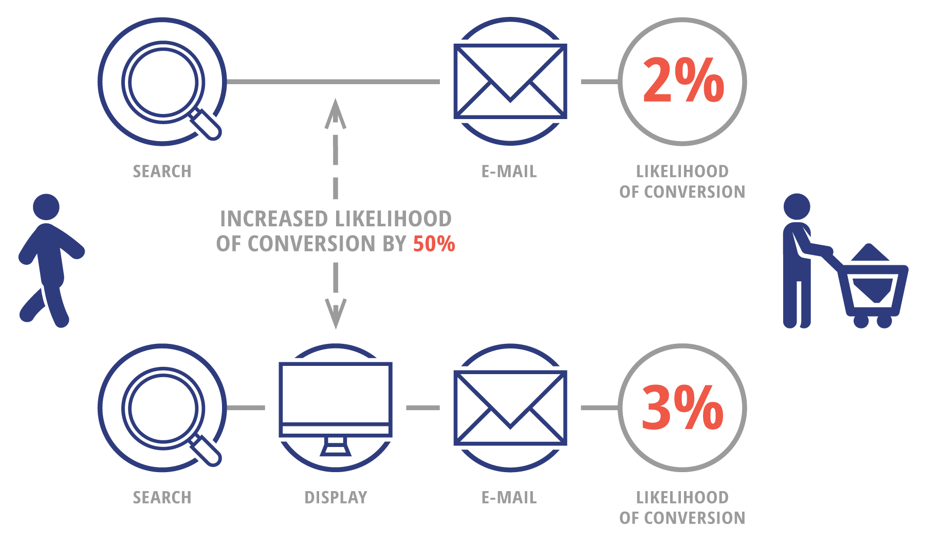 Combination of search and e-mail has 2 percent probability of conversion. If there is also display on the path, the probability increases to 3 percent. Display increases the probability of conversion by 50 percent.